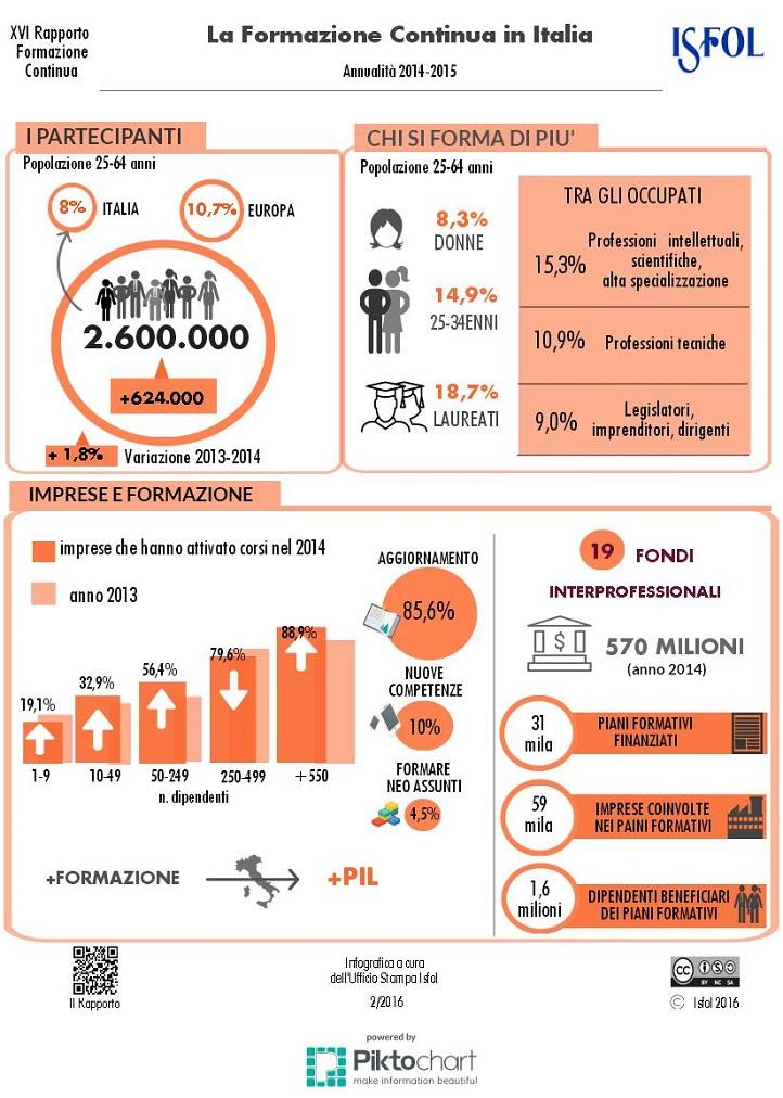 la formazione continua in Italia - Indagine ISFOL